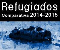 La protección internacional en España y en la UE en 2015